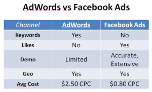 facebook-advertising-vs-adwords- advertising